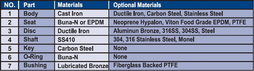 Butterfly Valves Parts and Materials lists
